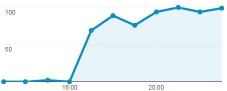analytics-verloop-duitsland-verkeer